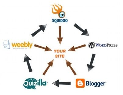 backlinks-free