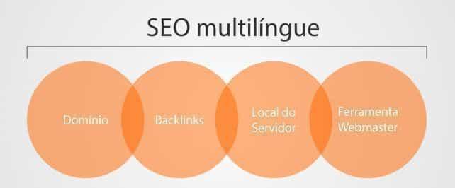 criar sites WordPress bilíngues