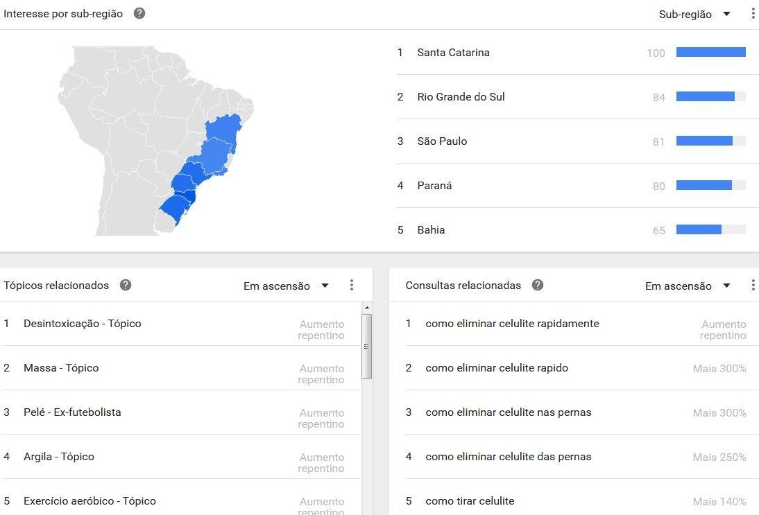 encontrar nicho google trends