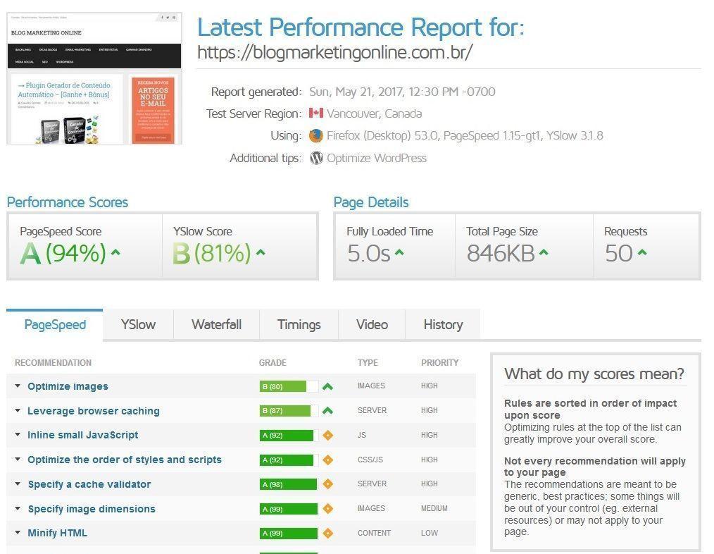 Blog Marketing Online