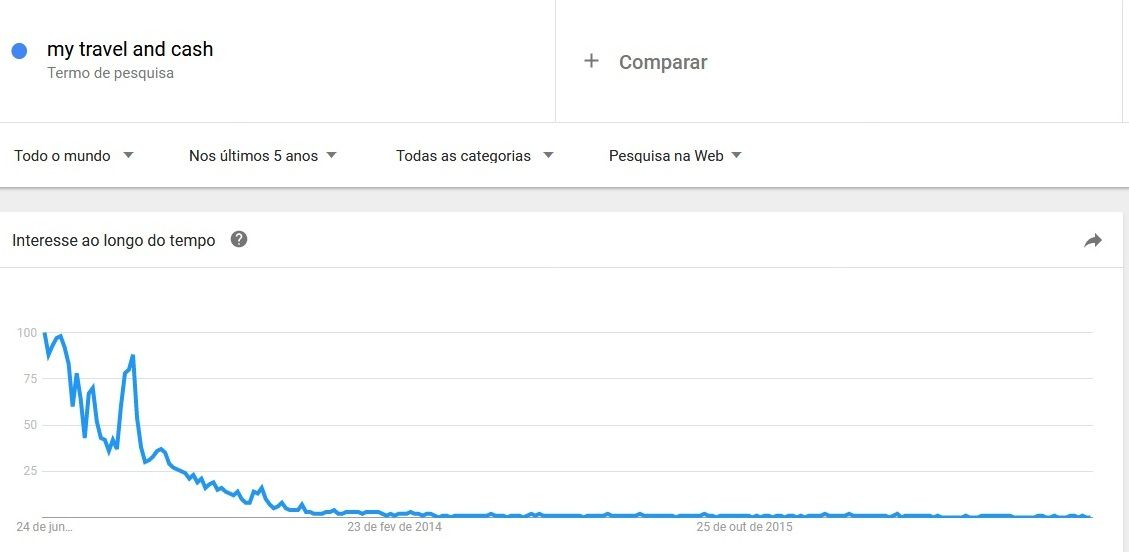 palavra chave lsi google trends