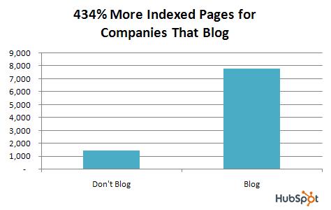 dica blog corporativo
