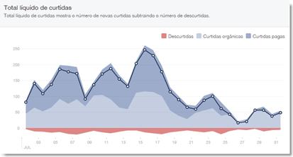 grafico mídia social