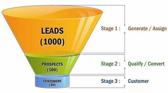 Geração de Leads Qualificados – Guia Completo Para Geração de Leads