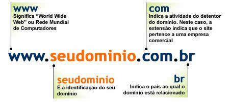 comprar um domínio internet