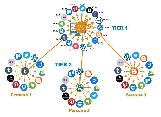 como funciona a automação social